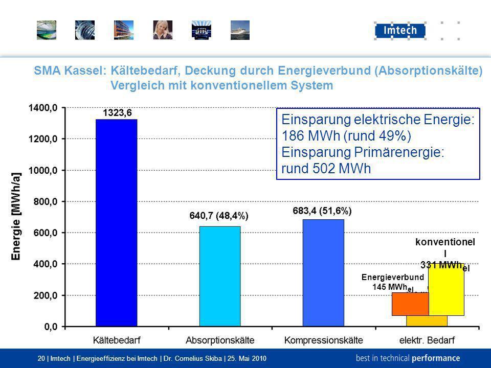 20 | Imtech | Energieeffizienz bei Imtech | Dr. Cornelius Skiba | 25. Mai 2010 SMA Kassel:Kältebedarf, Deckung durch Energieverbund (Absorptionskälte)