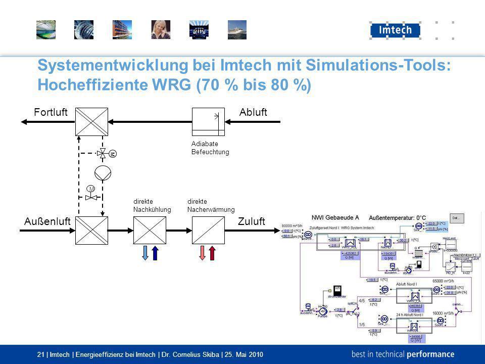 21 | Imtech | Energieeffizienz bei Imtech | Dr. Cornelius Skiba | 25. Mai 2010 Systementwicklung bei Imtech mit Simulations-Tools: Hocheffiziente WRG