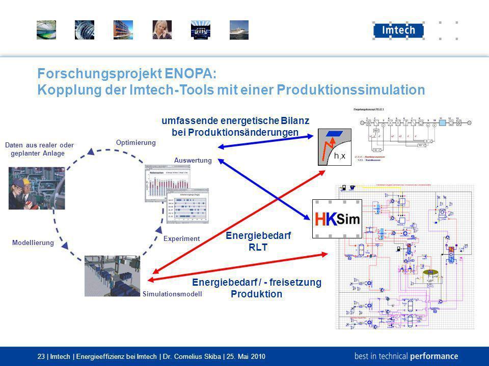 23 | Imtech | Energieeffizienz bei Imtech | Dr. Cornelius Skiba | 25. Mai 2010 Optimierung Auswertung Simulationsmodell Daten aus realer oder geplante