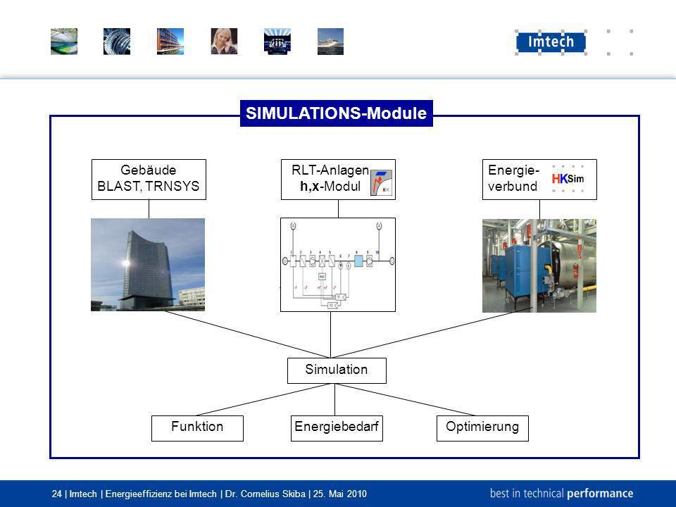 24 | Imtech | Energieeffizienz bei Imtech | Dr. Cornelius Skiba | 25. Mai 2010 SIMULATIONS-Module FunktionOptimierung Energiebedarf RLT-Anlagen h,x-Mo