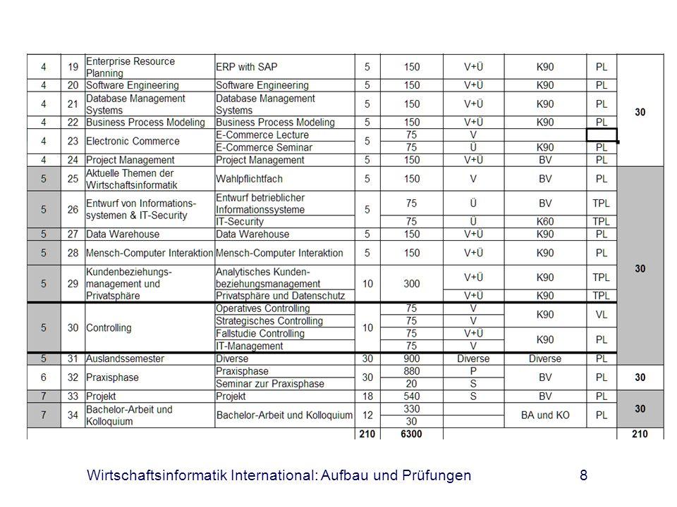9 Anrechnung von Leistungen Studienzeiten, Studienleistungen und Prüfungsleistungen in Studiengängen an Hochschulen in der Bundesrepublik Deutschland werden angerechnet,...