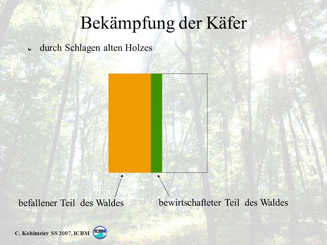 C. Kohlmeier SS 2007, ICBM Bekämpfung der Käfer durch Schlagen alten Holzes bewirtschafteter Teil des Waldes befallener Teil des Waldes