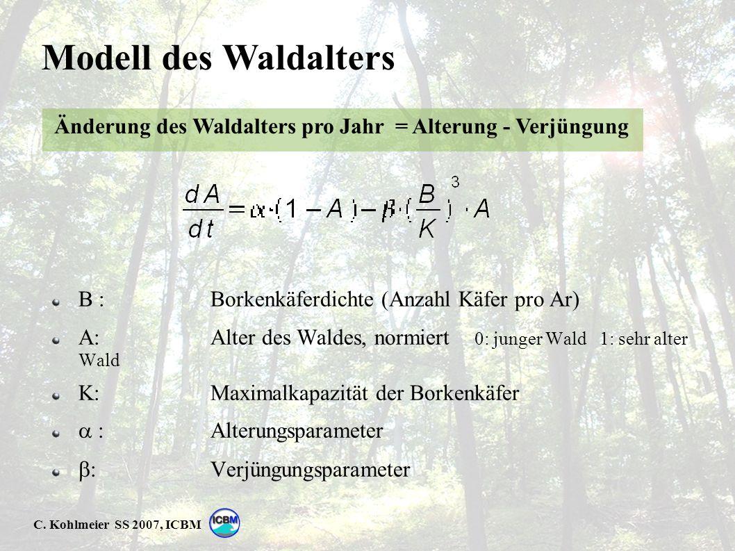 C. Kohlmeier SS 2007, ICBM Modell des Waldalters B : Borkenkäferdichte (Anzahl Käfer pro Ar) A: Alter des Waldes, normiert 0: junger Wald 1: sehr alte