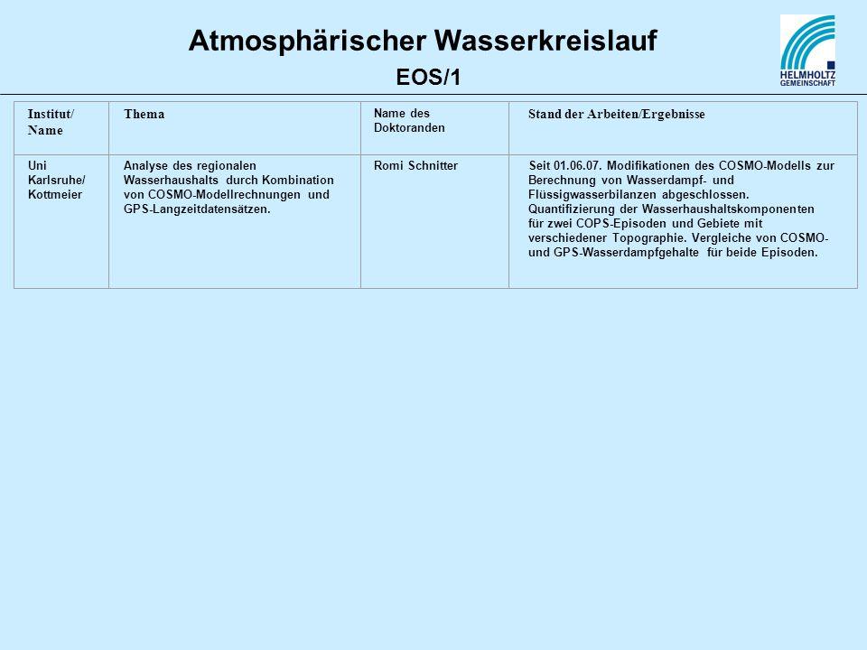 Atmosphärischer Wasserkreislauf Institut/ Name Thema Name des Doktoranden Stand der Arbeiten/Ergebnisse Uni Karlsruhe/ Kottmeier Analyse des regionale