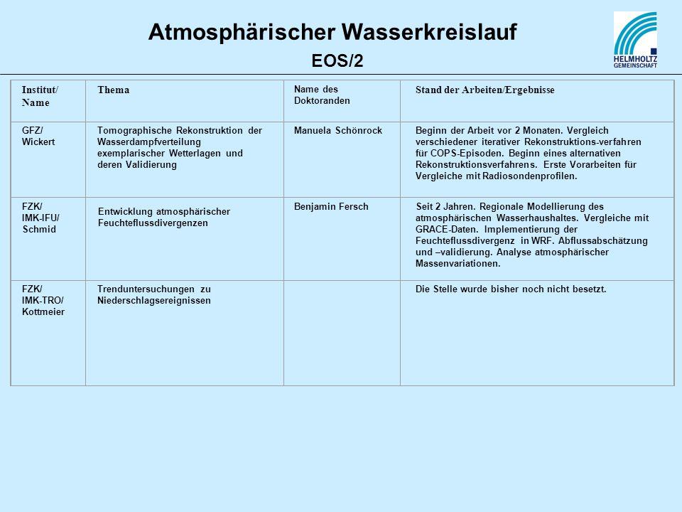 Atmosphärischer Wasserkreislauf Institut/ Name Thema Name des Doktoranden Stand der Arbeiten/Ergebnisse FZK/ IMK-IFU/ Schmid Benjamin FerschSeit 2 Jah
