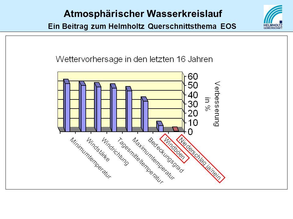 Atmosphärischer Wasserkreislauf Ein Beitrag zum Helmholtz Querschnittsthema EOS