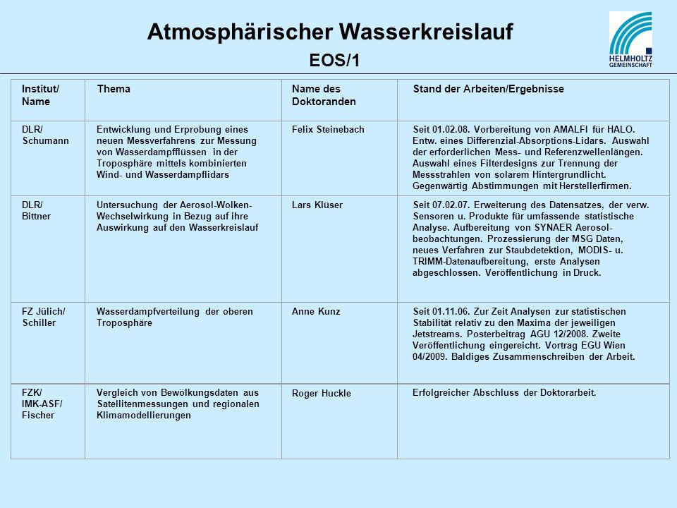 Atmosphärischer Wasserkreislauf Institut/ Name ThemaName des Doktoranden Stand der Arbeiten/Ergebnisse DLR/ Schumann Entwicklung und Erprobung eines n