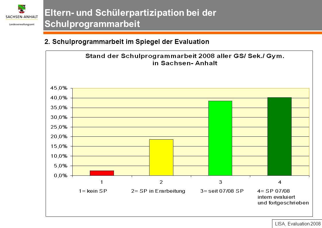 Eltern- und Schülerpartizipation bei der Schulprogrammarbeit 2. Schulprogrammarbeit im Spiegel der Evaluation LISA, Evaluation 2008