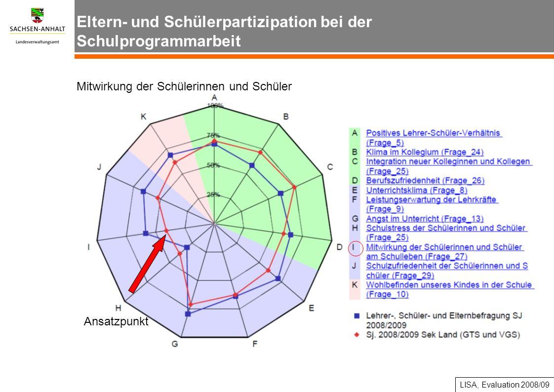 Ansatzpunkte Einbeziehung der Eltern LISA, Evaluation 2008/09 Eltern- und Schülerpartizipation bei der Schulprogrammarbeit