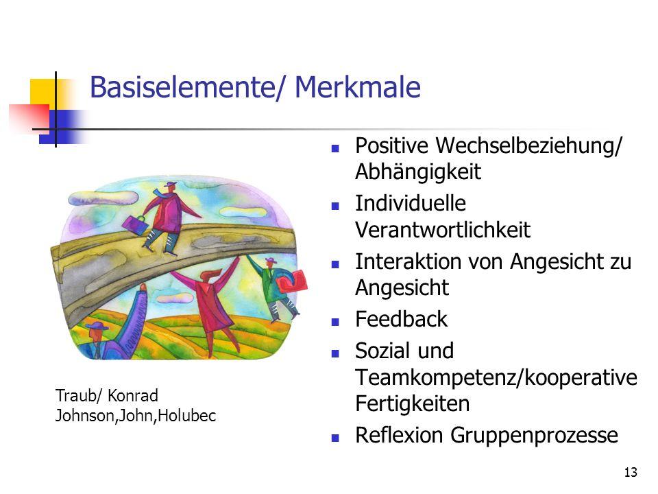 Basiselemente/ Merkmale Positive Wechselbeziehung/ Abhängigkeit Individuelle Verantwortlichkeit Interaktion von Angesicht zu Angesicht Feedback Sozial