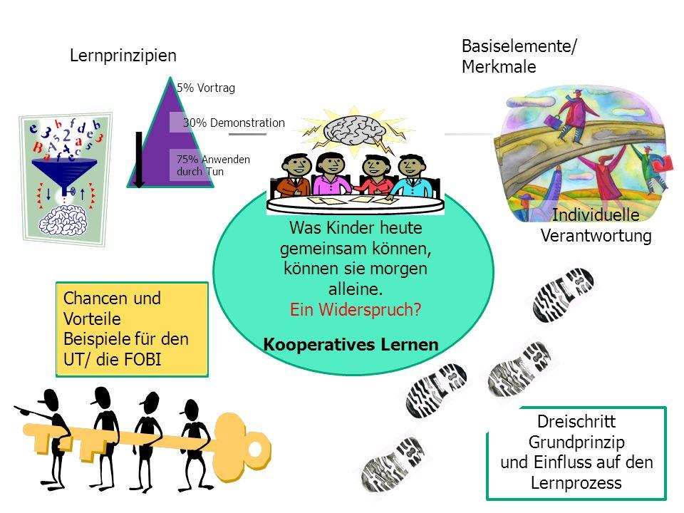 3 Was Kinder heute gemeinsam können, können sie morgen alleine. Ein Widerspruch? Lernprinzipien Basiselemente/ Merkmale Individuelle Verantwortung Dre