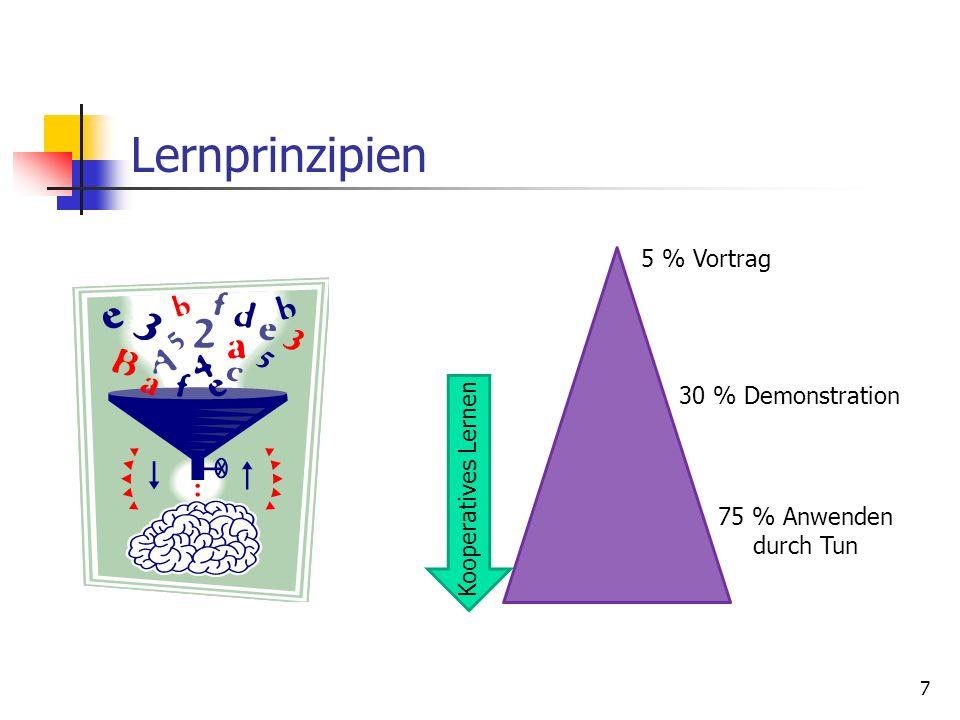 Angemessene Nutzung kooperativer Fertigkeiten Unterstützung der Lernenden in ihren kooperativen Kompetenzen (Führungsverhalten, Vertrauensbildung, Konfliktlösung)