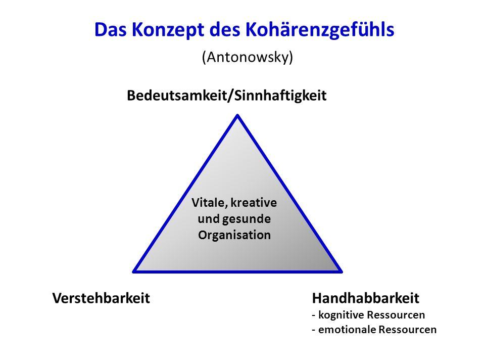 Bedeutsamkeit/Sinnhaftigkeit Handhabbarkeit - kognitive Ressourcen - emotionale Ressourcen Verstehbarkeit Vitale, kreative und gesunde Organisation Das Konzept des Kohärenzgefühls (Antonowsky)
