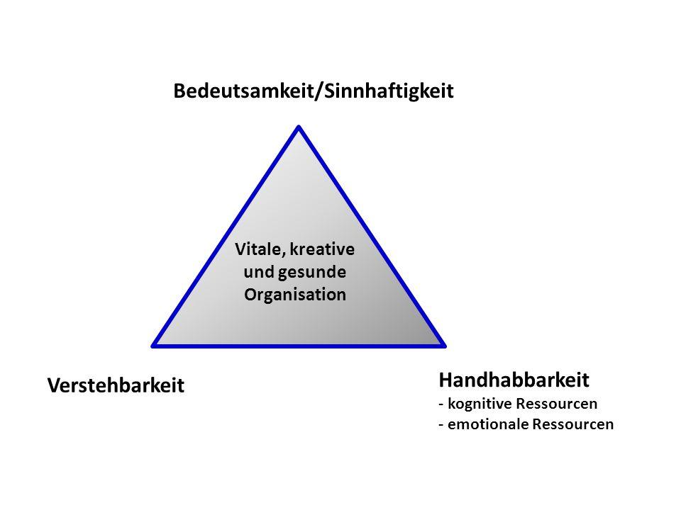 Bedeutsamkeit/Sinnhaftigkeit Handhabbarkeit - kognitive Ressourcen - emotionale Ressourcen Verstehbarkeit Vitale, kreative und gesunde Organisation