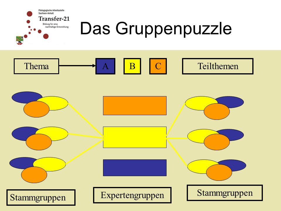 Das Gruppenpuzzle Thema ABCTeilthemen Stammgruppen Expertengruppen Stammgruppen