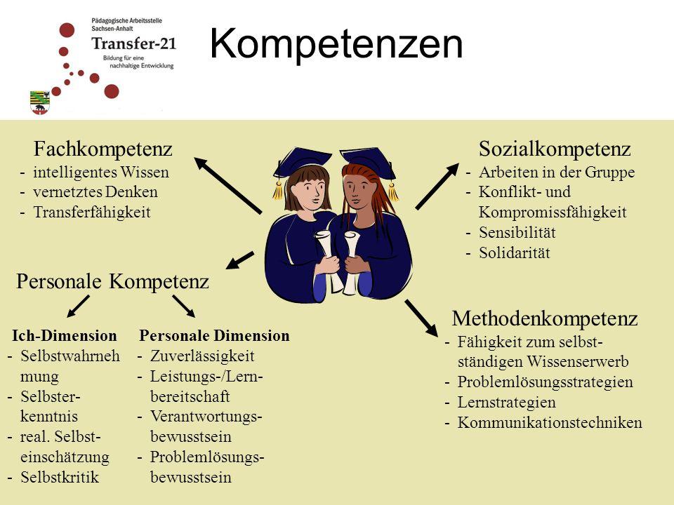 Kompetenzen Fachkompetenz -i-intelligentes Wissen -v-vernetztes Denken -T-Transferfähigkeit Sozialkompetenz -A-Arbeiten in der Gruppe -K-Konflikt- und Kompromissfähigkeit -S-Sensibilität -S-Solidarität Personale Kompetenz Ich-Dimension -S-Selbstwahrneh mung -S-Selbster- kenntnis -r-real.