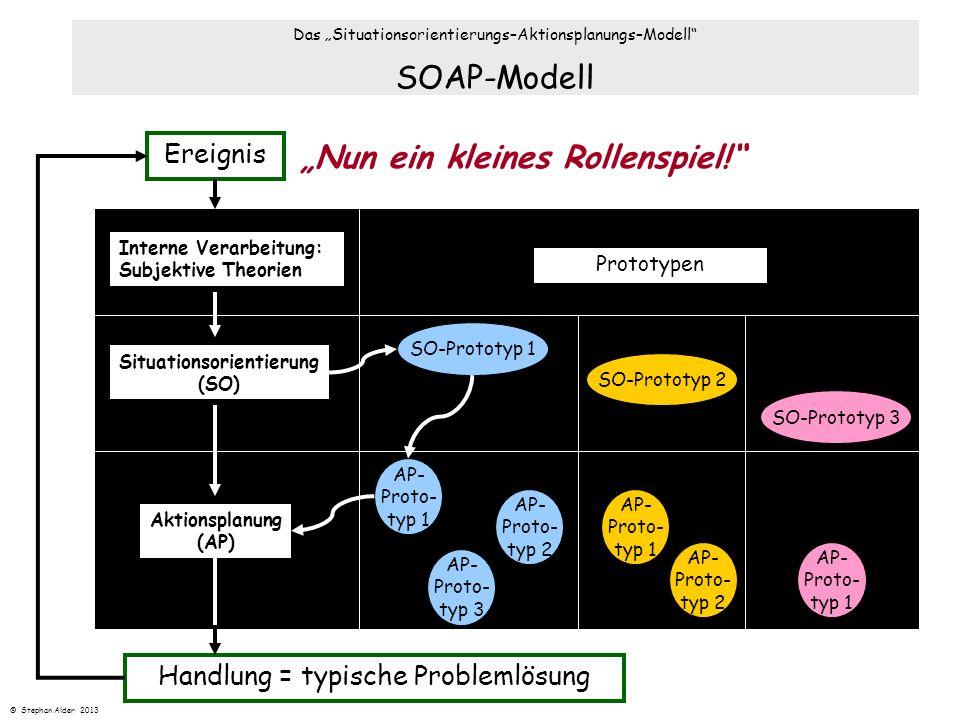SOAP-Modell Ereignis Situationsorientierung (SO) Handlung = typische Problemlösung Prototypen Aktionsplanung (AP) AP- Proto- typ 2 AP- Proto- typ 3 AP
