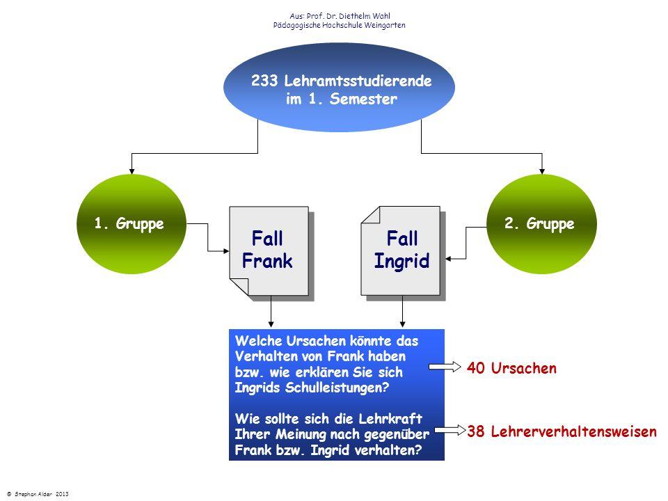 Fall Frank Fall Ingrid Aus: Prof. Dr. Diethelm Wahl Pädagogische Hochschule Weingarten 1. Gruppe2. Gruppe 233 Lehramtsstudierende im 1. Semester Welch