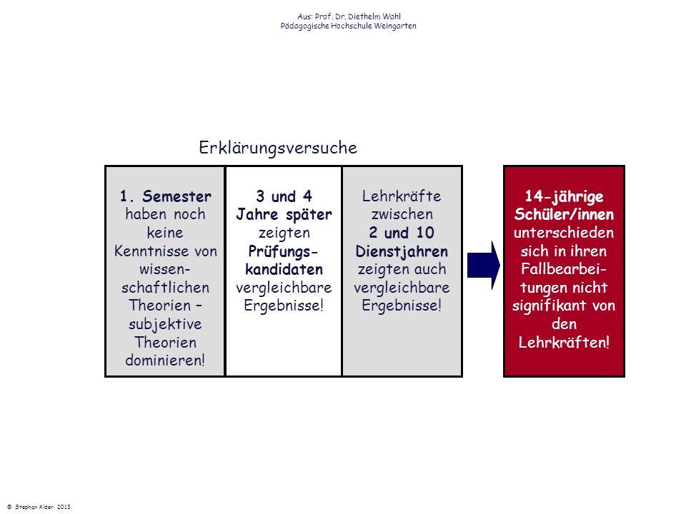 Alexander Renkl (1996) prägte für diesen Sachverhalt den Terminus Eine Person ist nicht in der Lage ihr theoretisches Wissen für die Lösung komplexer, realitätsnaher Probleme zu nutzen.