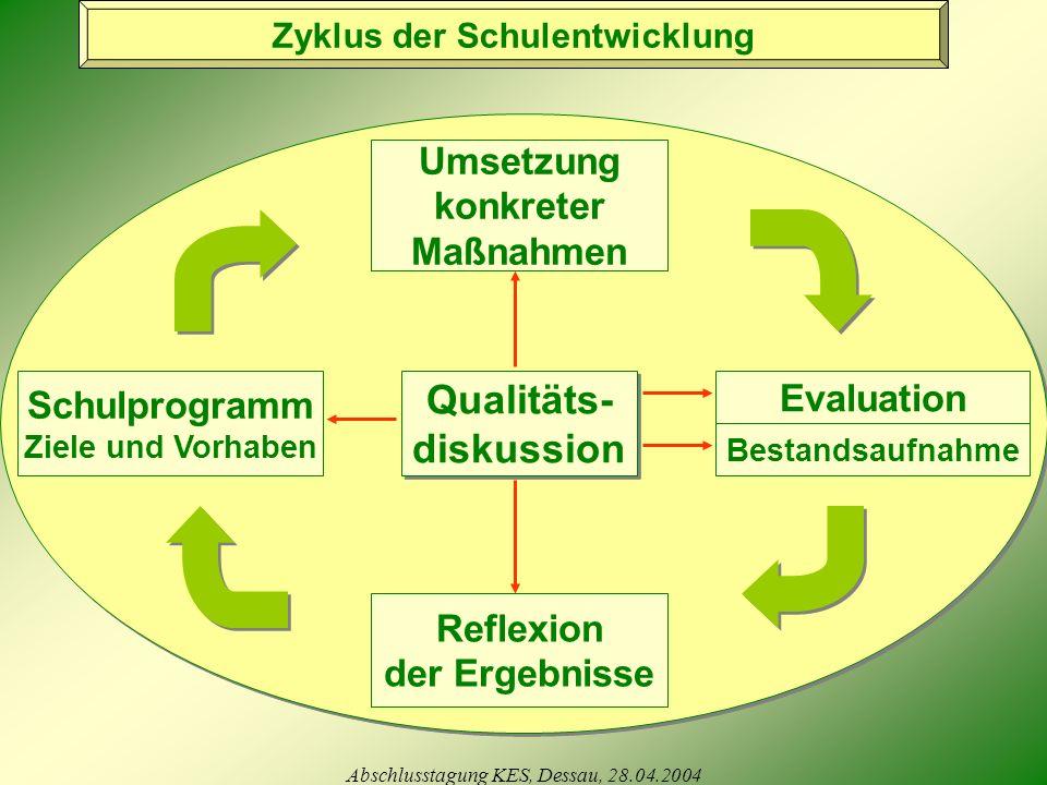 Abschlusstagung KES, Dessau, 28.04.2004 Qualitäts- diskussion Qualitäts- diskussion Schulprogramm Ziele und Vorhaben Evaluation Umsetzung konkreter Maßnahmen Reflexion der Ergebnisse Bestandsaufnahme Zyklus der Schulentwicklung