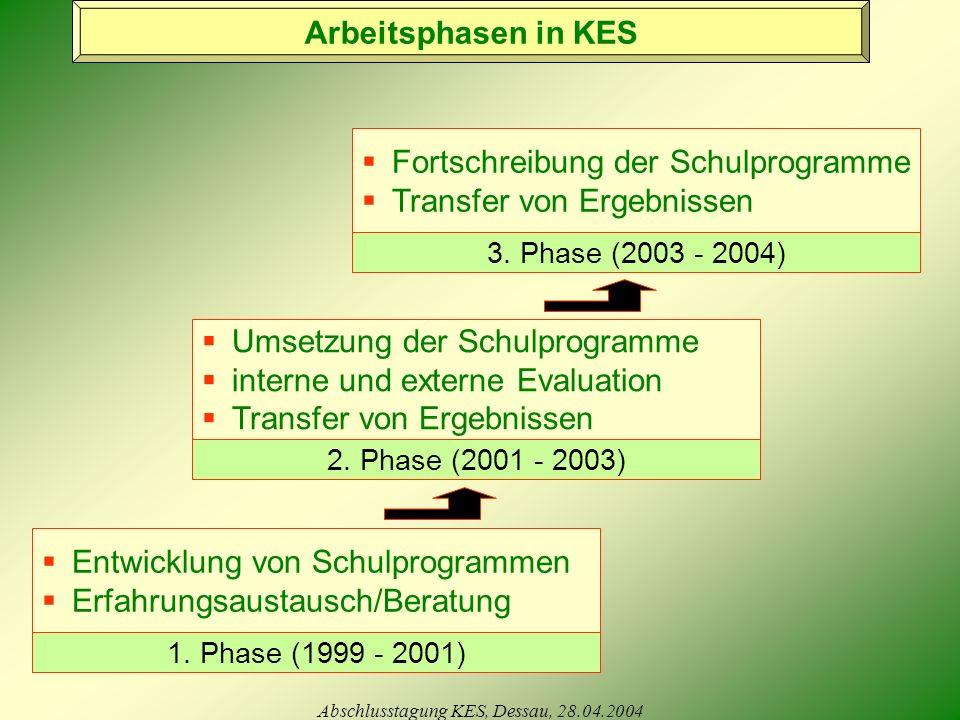 Abschlusstagung KES, Dessau, 28.04.2004 1.