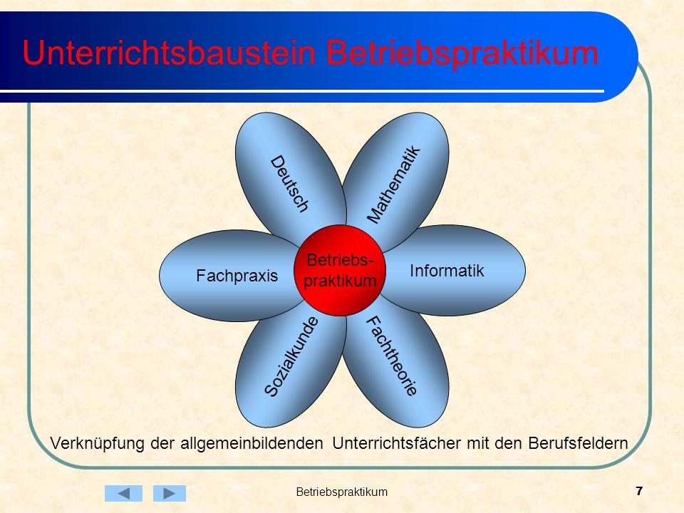 Betriebspraktikum7 Fachtheorie Informatik Mathematik Deutsch Sozialkunde Fachpraxis Betriebs- praktikum Unterrichtsbaustein Betriebspraktikum Verknüpf