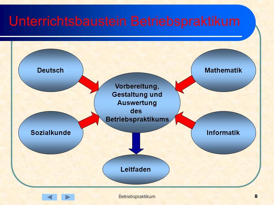 Betriebspraktikum8 Unterrichtsbaustein Betriebspraktikum Deutsch Vorbereitung, Gestaltung und Auswertung des Betriebspraktikums Mathematik Sozialkunde