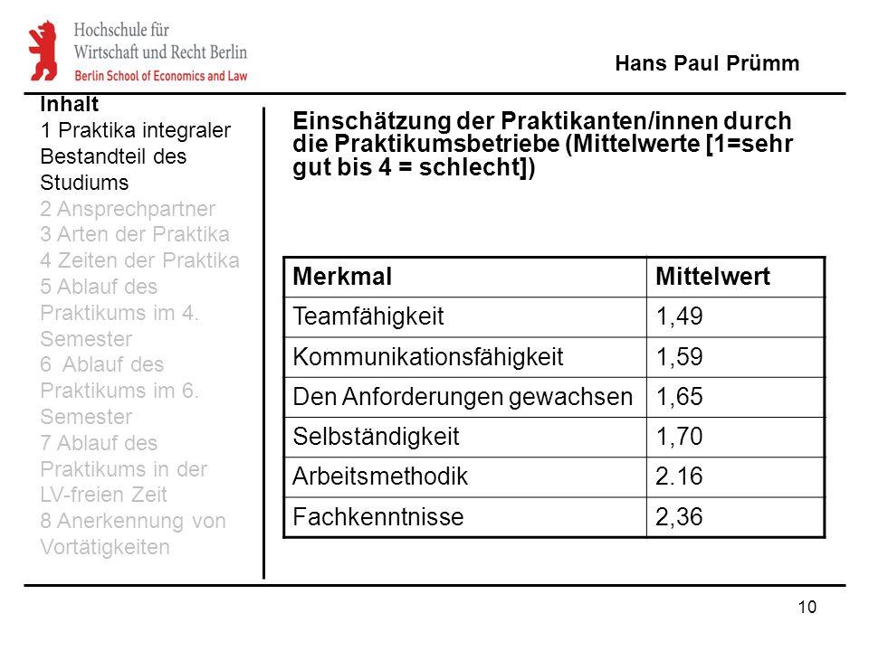 10 Hans Paul Prümm MerkmalMittelwert Teamfähigkeit1,49 Kommunikationsfähigkeit1,59 Den Anforderungen gewachsen1,65 Selbständigkeit1,70 Arbeitsmethodik