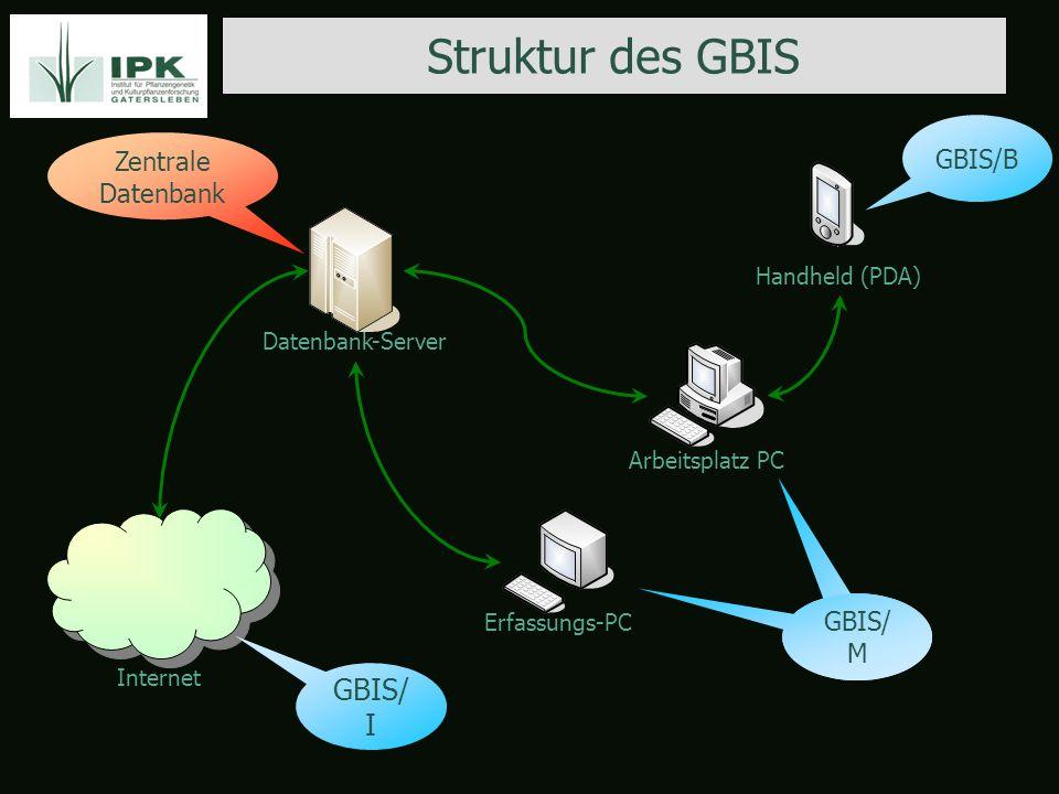 Struktur des GBIS Datenbank-Server Arbeitsplatz PC Handheld (PDA) Erfassungs-PC Internet GBIS/B GBIS/ M GBIS/ I Zentrale Datenbank