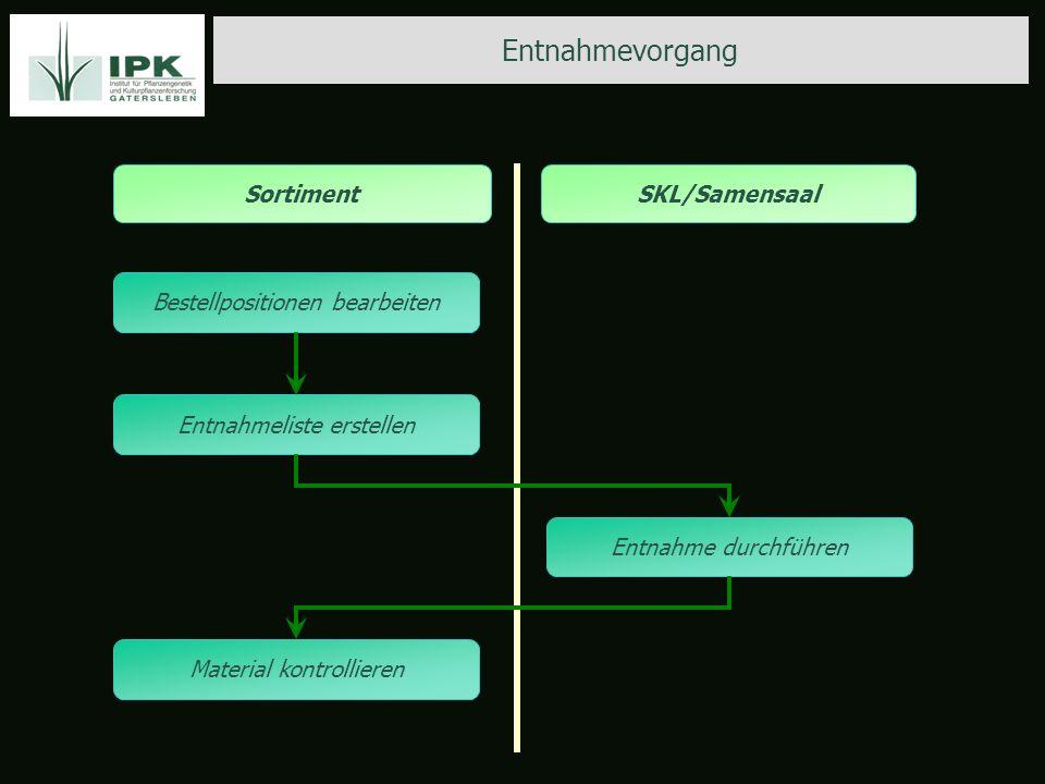 Entnahmevorgang SKL/SamensaalSortiment Bestellpositionen bearbeiten Entnahmeliste erstellen Entnahme durchführen Material kontrollieren