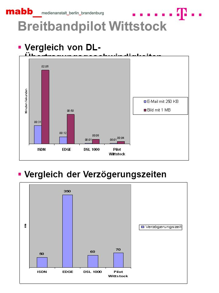 Breitbandpilot Wittstock Vergleich von DL- Übertragungsgeschwindigkeiten Vergleich der Verzögerungszeiten