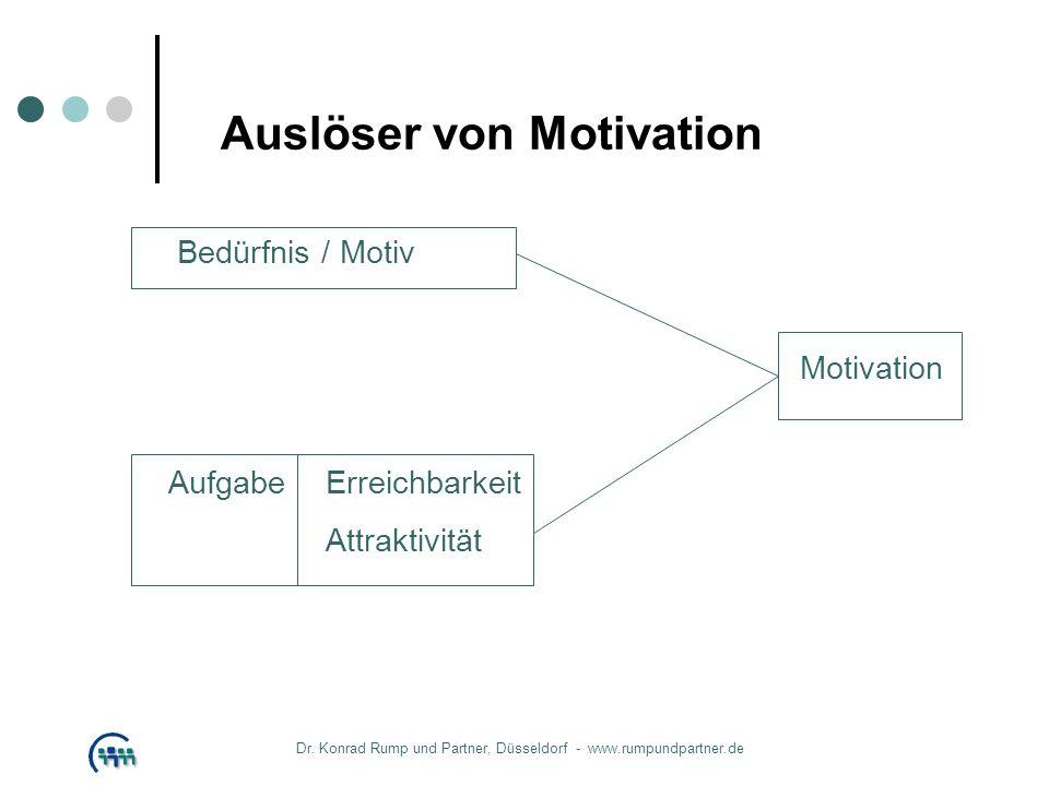 Auslöser von Motivation Bedürfnis / Motiv Motivation AufgabeErreichbarkeit Attraktivität Dr. Konrad Rump und Partner, Düsseldorf - www.rumpundpartner.