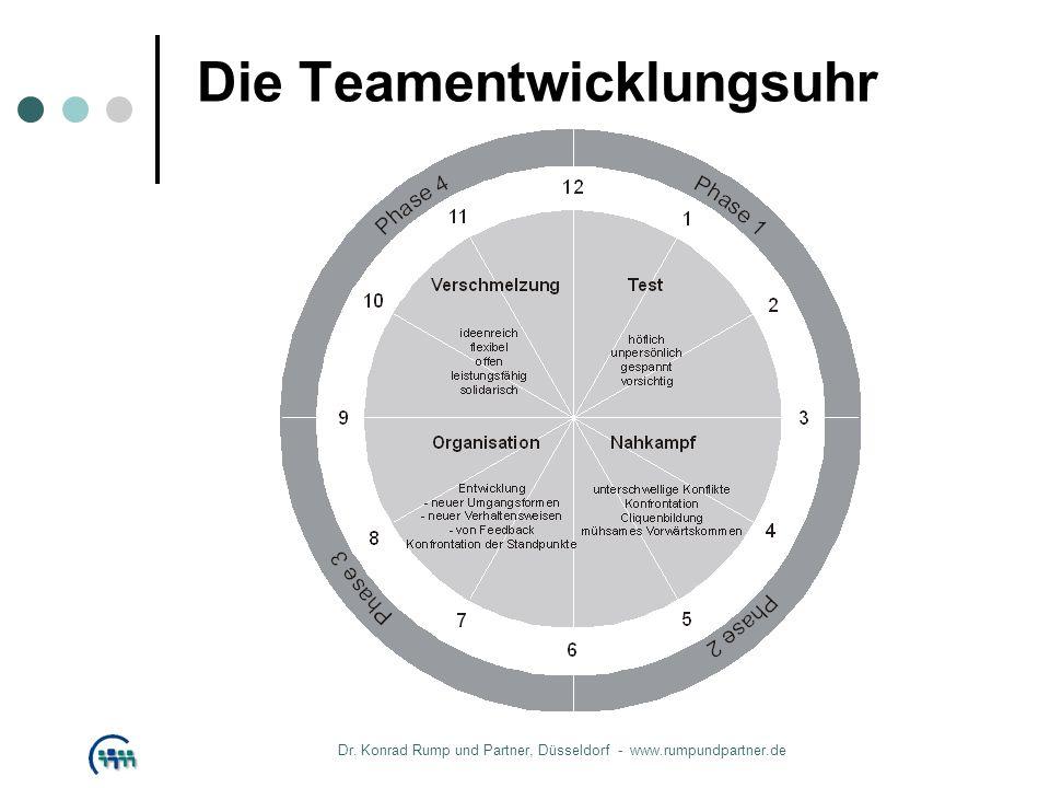 Die Teamentwicklungsuhr Dr. Konrad Rump und Partner, Düsseldorf - www.rumpundpartner.de