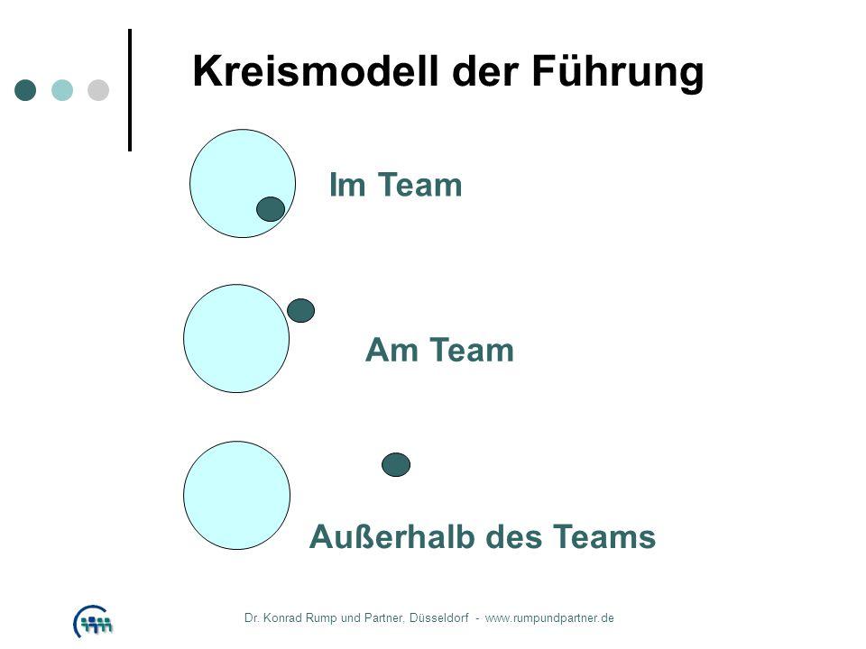 Kreismodell der Führung Im Team Außerhalb des Teams Am Team Dr. Konrad Rump und Partner, Düsseldorf - www.rumpundpartner.de