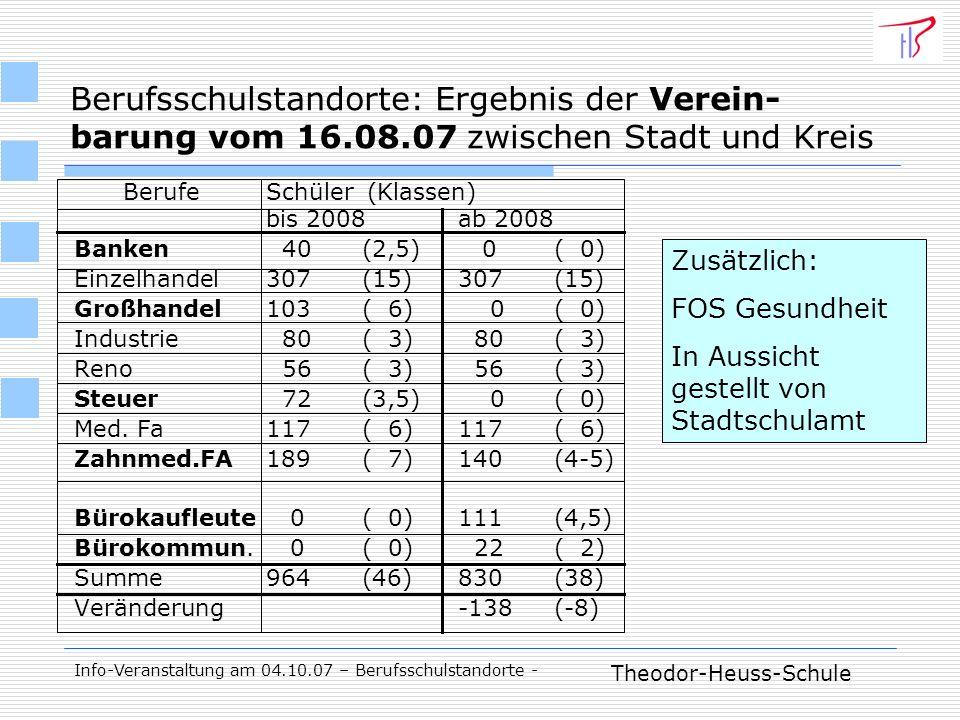 Theodor-Heuss-Schule Info-Veranstaltung am 04.10.07 – Berufsschulstandorte - Berufsschulstandorte: Ergebnis der Verein- barung vom 16.08.07 zwischen Stadt und Kreis Berufe Schüler (Klassen) bis 2008ab 2008 Banken 40(2,5) 0( 0) Einzelhandel307(15)307(15) Großhandel103( 6) 0( 0) Industrie 80( 3) 80( 3) Reno 56( 3) 56( 3) Steuer 72(3,5) 0( 0) Med.