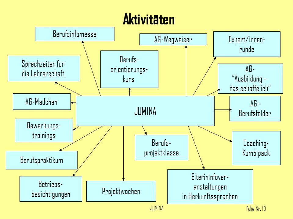 Folie Nr. 10 JUMINA Aktivitäten JUMINA Berufsinfomesse Berufs- orientierungs- kurs AG-Wegweiser AG- Ausbildung – das schaffe ich Sprechzeiten für die