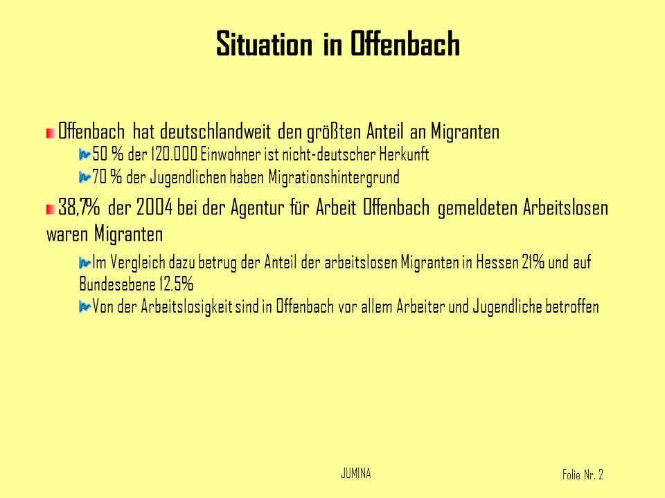 Folie Nr. 2 JUMINA Offenbach hat deutschlandweit den größten Anteil an Migranten 50 % der 120.000 Einwohner ist nicht-deutscher Herkunft 70 % der Juge