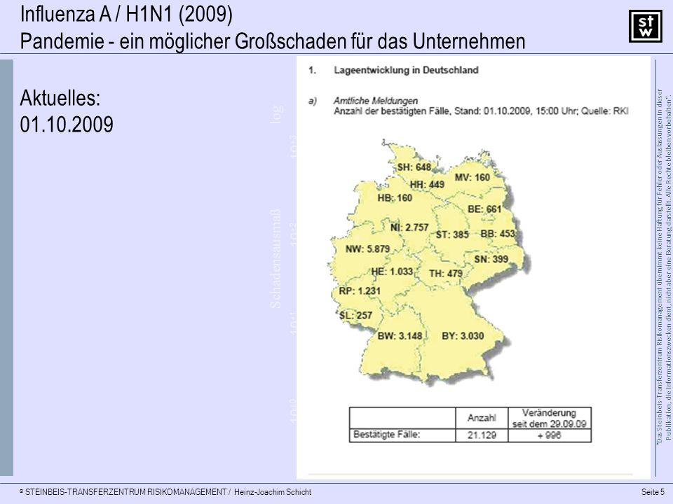 © STEINBEIS-TRANSFERZENTRUM RISIKOMANAGEMENT / Heinz-Joachim Schicht 10 ±0 10 +1 10 +3 10 +2 10 -3 10 -2 10 ±0 10 -1 Schadensausmaß Eintrittswahrscheinlichkeitlog 10 -2 10 -1 10 ±0 10 +2 10 +1 10 +3 log Risiko Seite 6 Das Steinbeis-Transferzentrum Risikomanagement übernimmt keine Haftung für Fehler oder Auslassungen in dieser Publikation, die Informationszwecken dient, nicht aber eine Beratung darstellt.