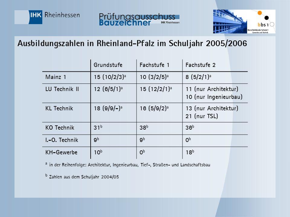 Rheinhessen Ausbildungszahlen in Rheinland-Pfalz im Schuljahr 2005/2006 GrundstufeFachstufe 1Fachstufe 2 Mainz 115 (10/2/3) a 10 (3/2/5) a 8 (5/2/1) a