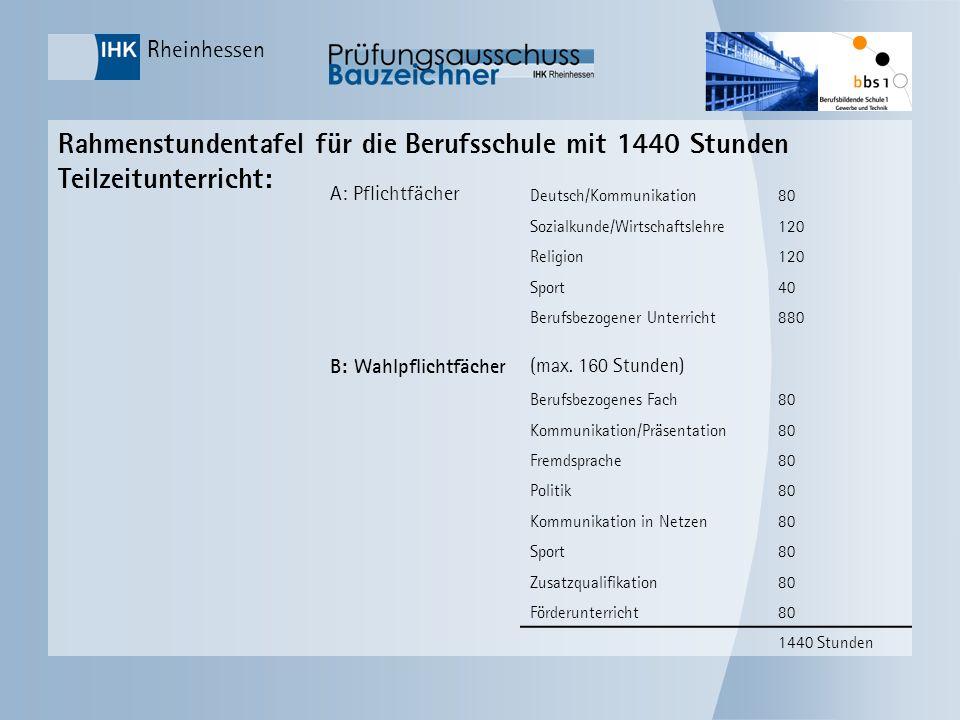 Rheinhessen Rahmenstundentafel für die Berufsschule mit 1440 Stunden Teilzeitunterricht: A: Pflichtfächer Deutsch/Kommunikation80 Sozialkunde/Wirtscha