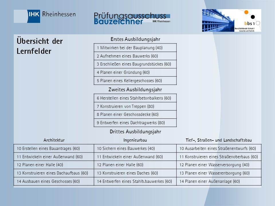 Rheinhessen Übersicht der Lernfelder Erstes Ausbildungsjahr 1 Mitwirken bei der Bauplanung (40) 2 Aufnehmen eines Bauwerks (60) 3 Erschließen eines Ba