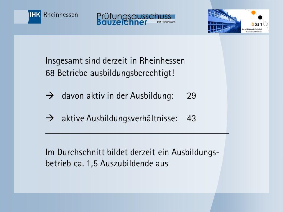 Rheinhessen Insgesamt sind derzeit in Rheinhessen 68 Betriebe ausbildungsberechtigt! davon aktiv in der Ausbildung:29 aktive Ausbildungsverhältnisse:4