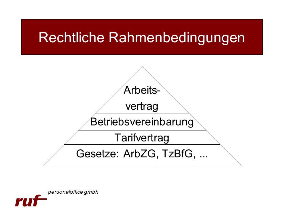 Gesetzliche Rahmenbedingungen Arbeits- vertrag Betriebsvereinbarung Tarifvertrag Gesetze: ArbZG, TzBfG,... Rechtliche Rahmenbedingungen personaloffice