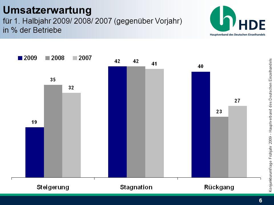 6 Umsatzerwartung für 1. Halbjahr 2009/ 2008/ 2007 (gegenüber Vorjahr) in % der Betriebe Konjunkturumfrage Frühjahr 2009 - Hauptverband des Deutschen