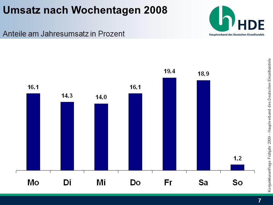 7 Umsatz nach Wochentagen 2008 Anteile am Jahresumsatz in Prozent Konjunkturumfrage Frühjahr 2009 - Hauptverband des Deutschen Einzelhandels