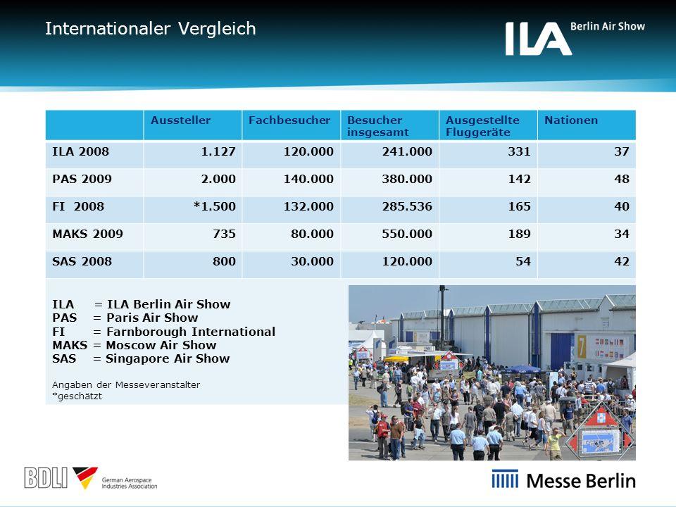 Mehr Erfolg durch am Markt orientierte Segmente Mit klar definierten Segmenten verbindet die ILA die Vorteile einer hoch spezialisierten Fachmesse mit den vielfältigen Synergien, wie sie nur eine der weltweit führenden Aerospace-Messen bieten kann.