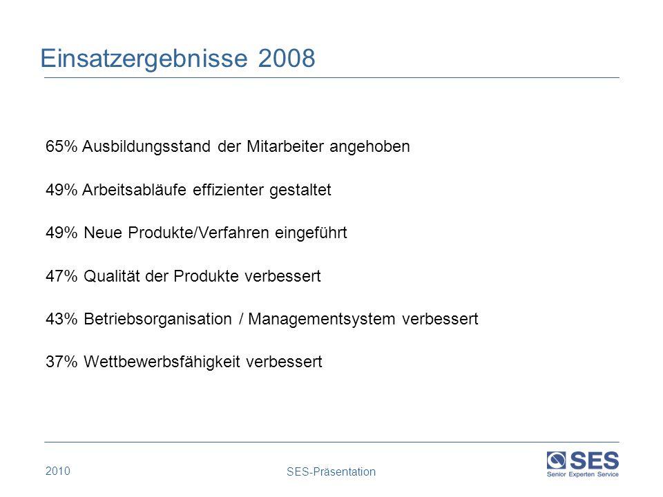 2010 SES-Präsentation Einsatzergebnisse 2008 65% Ausbildungsstand der Mitarbeiter angehoben 49% Arbeitsabläufe effizienter gestaltet 49% Neue Produkte