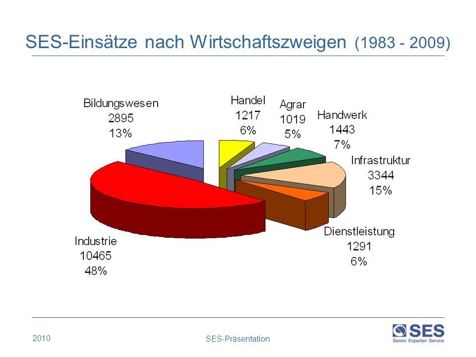 2010 SES-Präsentation SES-Einsätze nach Wirtschaftszweigen (1983 - 2009)