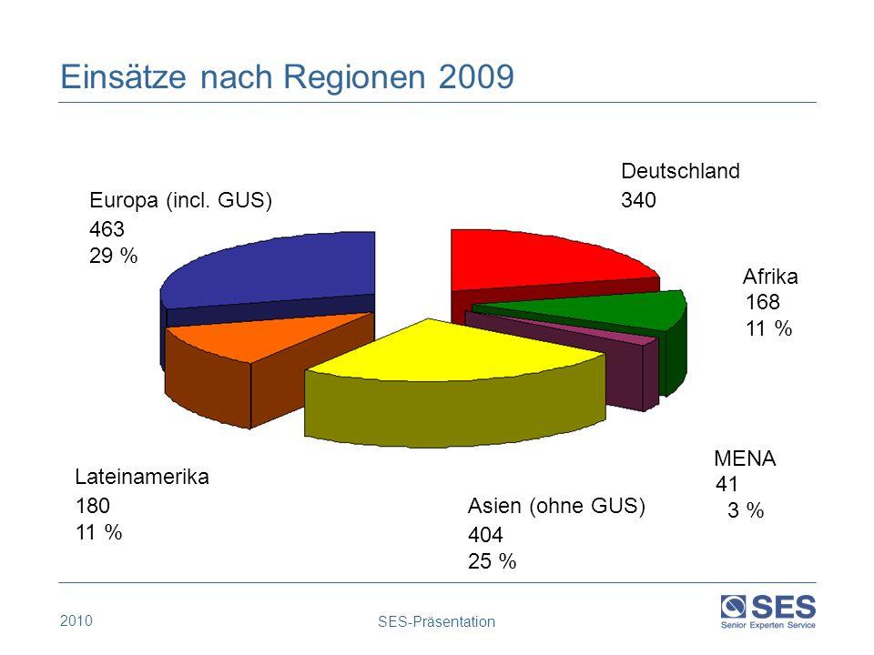 2010 SES-Präsentation Einsätze nach Regionen 2009 Europa (incl. GUS) Lateinamerika Asien (ohne GUS) Afrika Deutschland 340 21 % 168 11 % 404 25 % 180