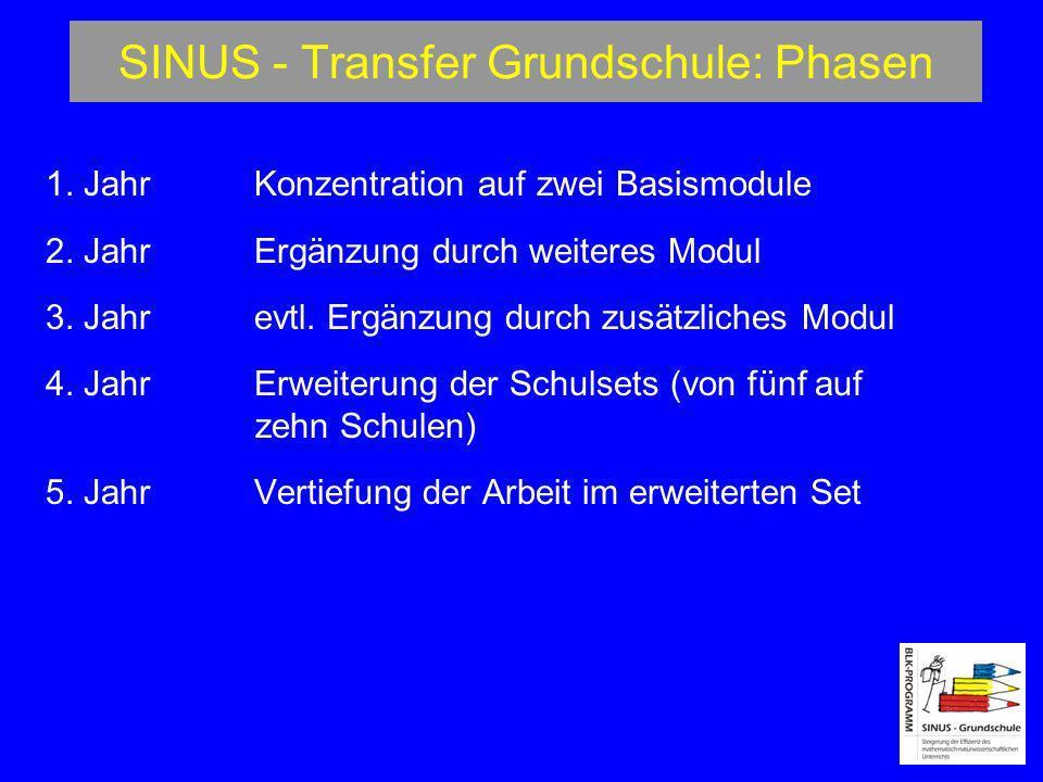 SINUS - Transfer Grundschule: Phasen 1. JahrKonzentration auf zwei Basismodule 2. JahrErgänzung durch weiteres Modul 3. Jahr evtl. Ergänzung durch zus